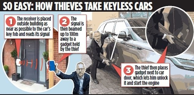 A picture demonstration how thieves take keyless cars