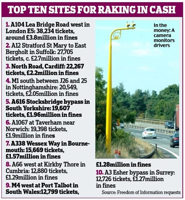 A picture of top 10 hot spots for speeding related fines