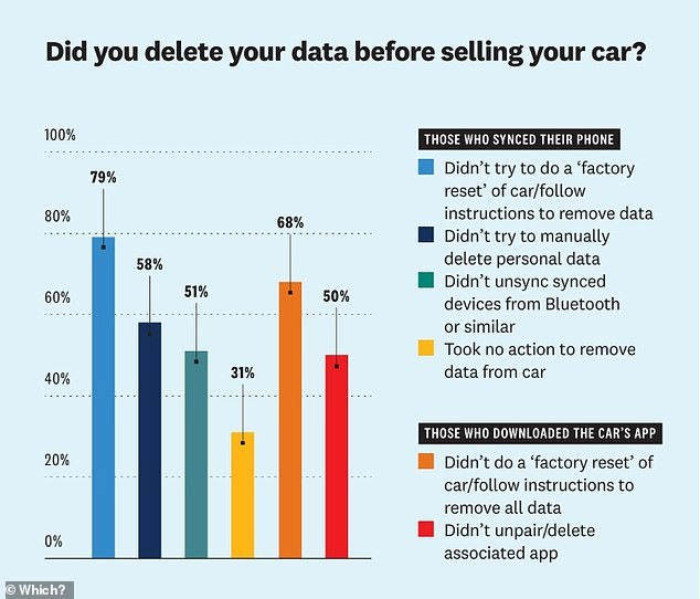 A chart showing data on personal data deleted from a vehicle prior to it being sold