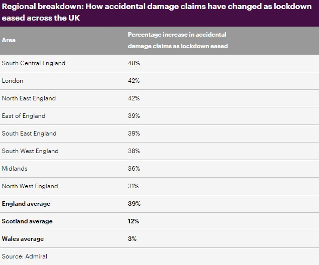 A table showing how accidental damage has eased across the UK